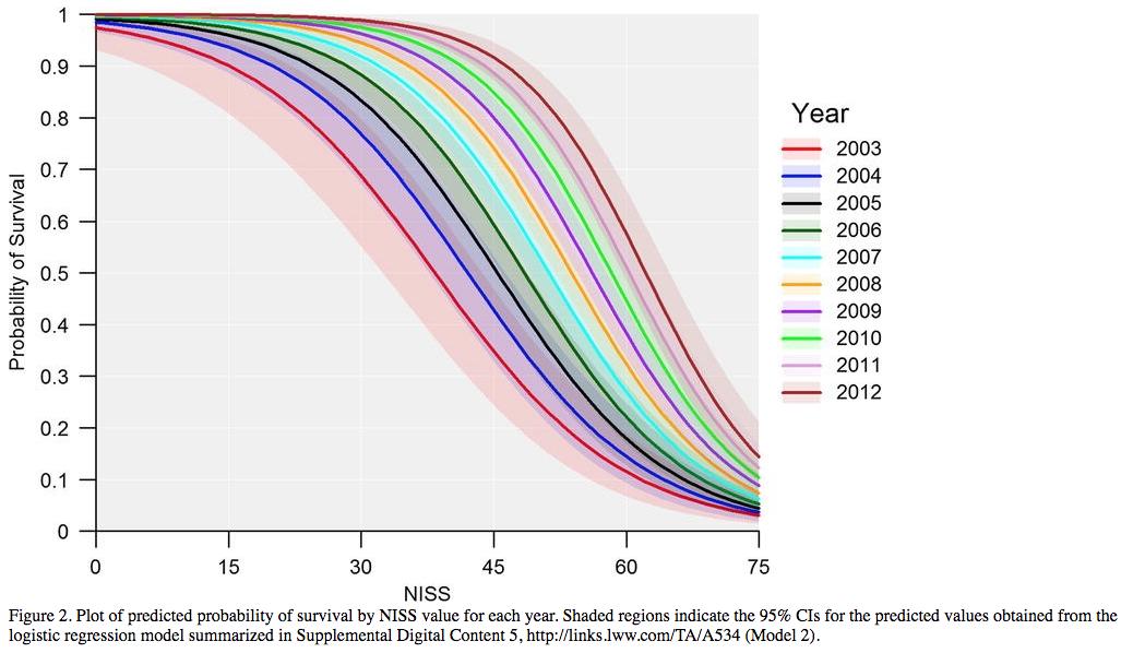 Fig 2 from Penn-Barwell et al 2015